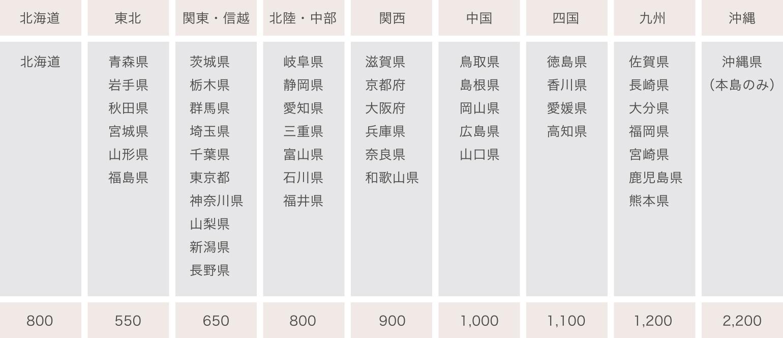 都道府県別の配送料金についての説明